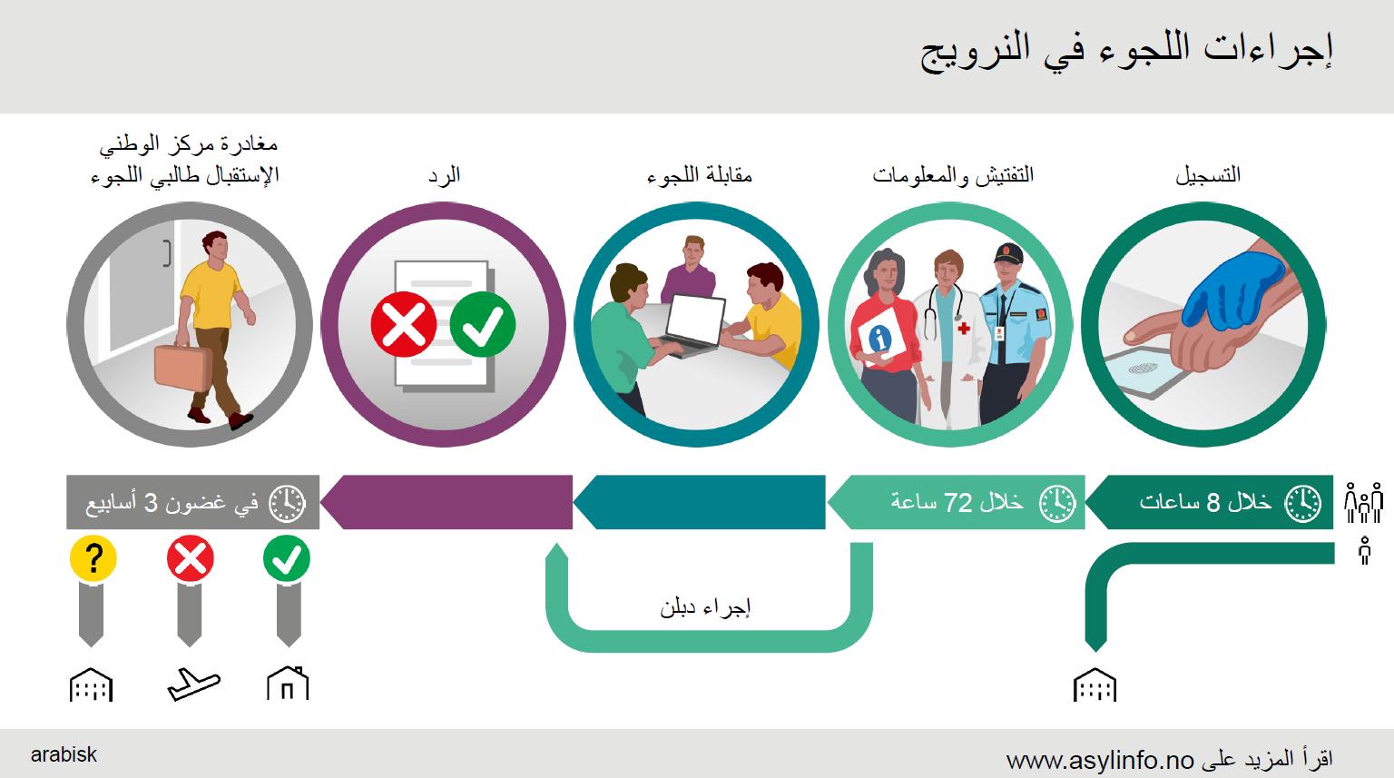 Asylprosessen arabisk
